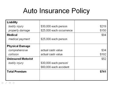 Auto Liability Insurance Facts Car Finder Service Advice
